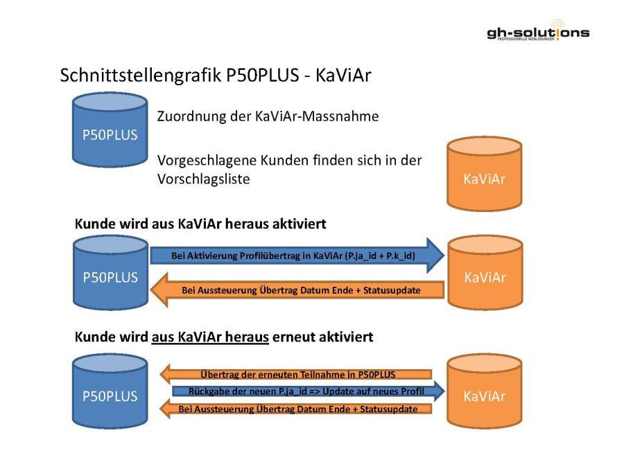 Schnittstellendarstellung Kaviar zu P50PLUS